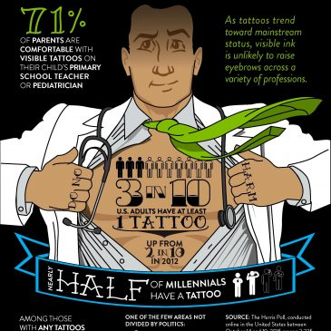 Tattoo Statistics, Facts and Trends 2017
